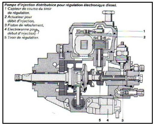 Bmw E39 525tds An 1998 Probleme Sursaut Au Ralenti